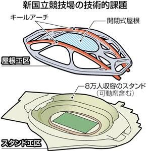 独創的な外観デザインを支える巨大なアーチ構造や開閉式屋根(遮音装置)などはいずれも世界初の難工事だ。 引用元:東京新聞 http://www.tokyo-np.co.jp/article/culture/culture_news/CK2014121202100027.html