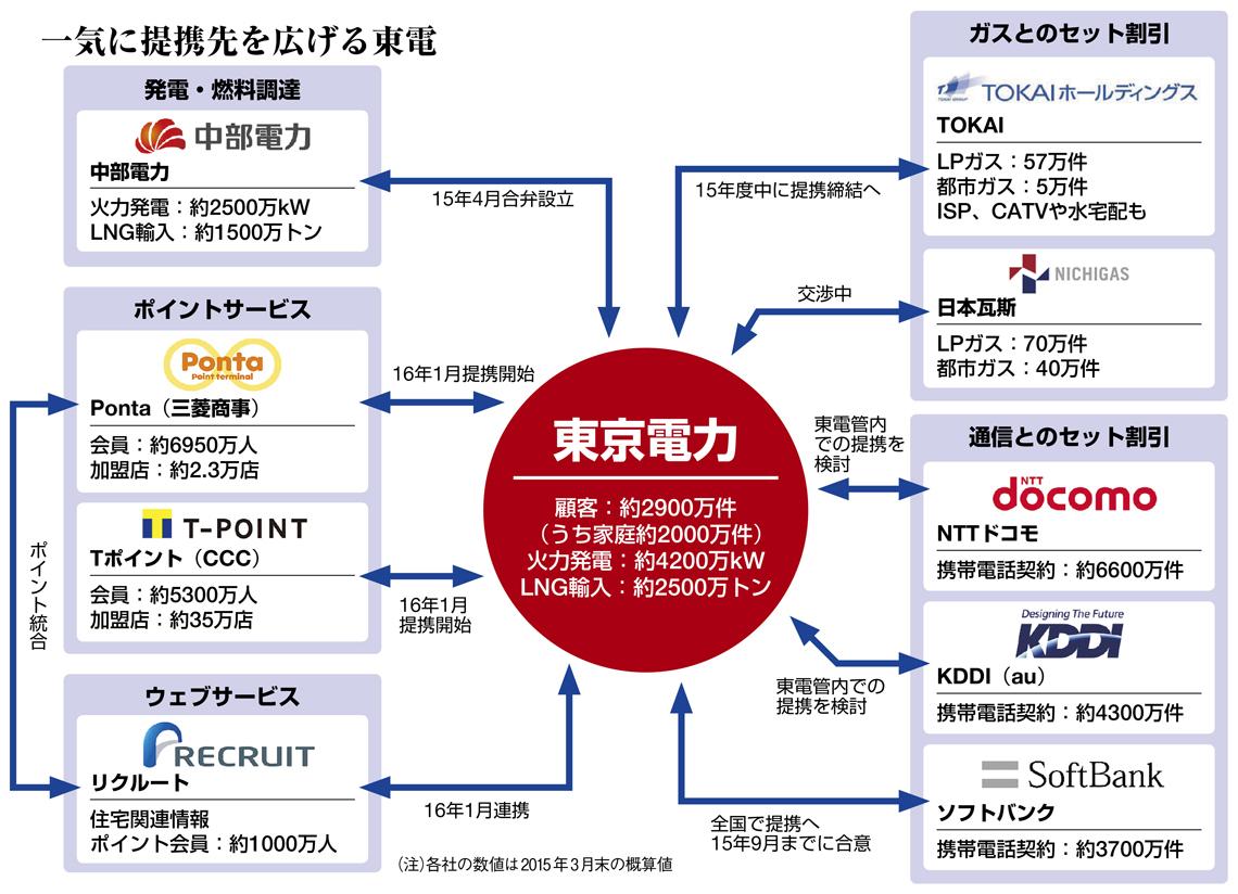 電力自由化に向けて一気に提携を進める東京電力 引用元:東洋経済オンライン http://toyokeizai.net/articles/-/73496