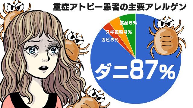 重症アトピー患者の主要アレルゲン ダニ87% カビ3% スギ花粉4% 食品6%